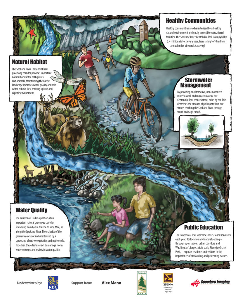 Spokane River Centennial Trail RBC Blue Water Poster